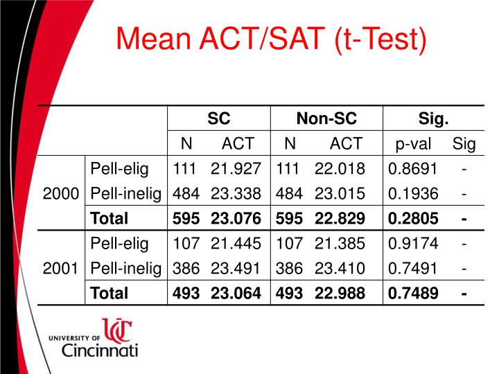 Mean ACT/SAT (t-Test)