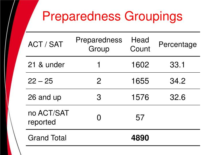 Preparedness Groupings