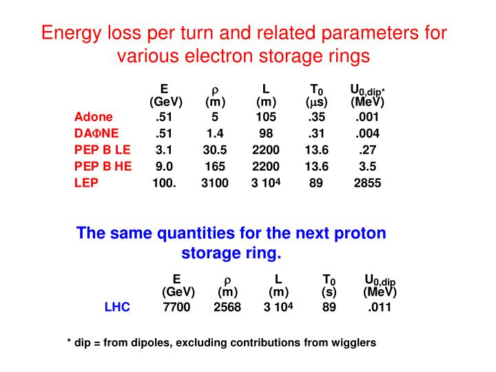 Energy loss per turn and related parameters for various electron storage rings