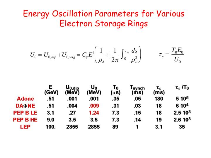 Energy Oscillation Parameters for Various Electron Storage Rings