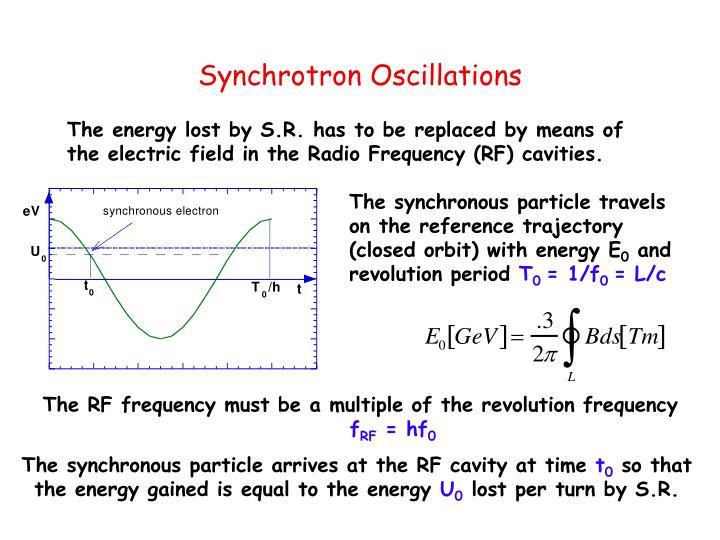 Synchrotron Oscillations
