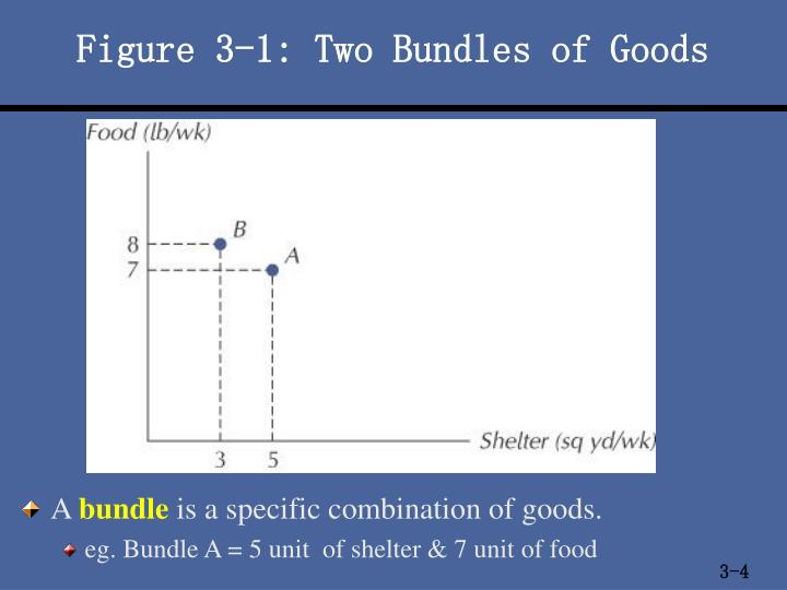 Figure 3-1: Two Bundles of Goods