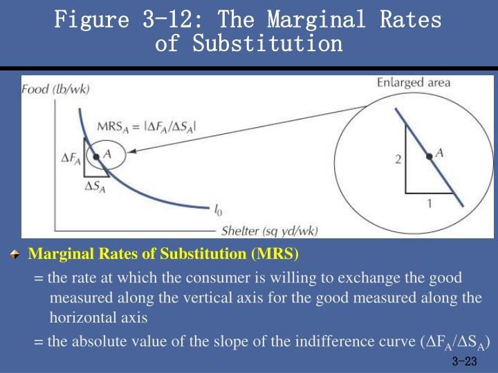 Figure 3-12: The Marginal Rates