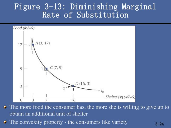 Figure 3-13: Diminishing Marginal