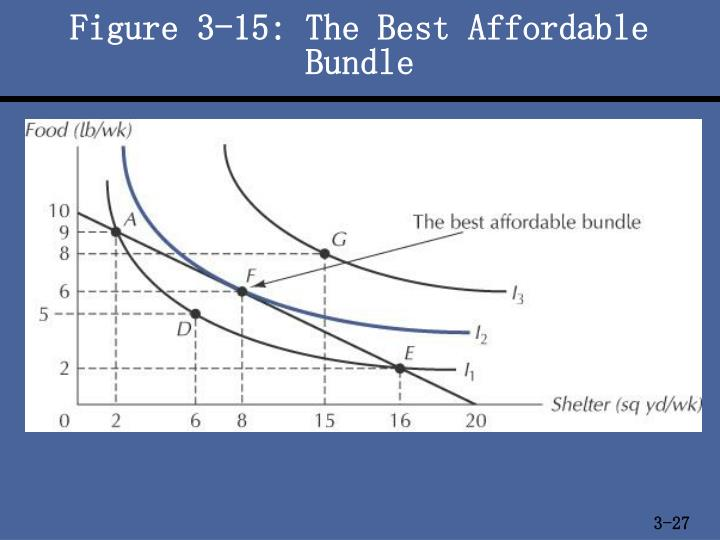 Figure 3-15: The Best Affordable Bundle