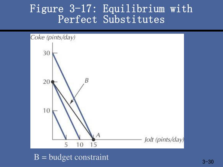 Figure 3-17: Equilibrium with