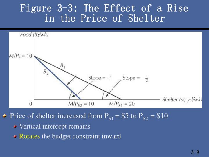 Figure 3-3: The Effect of a Rise