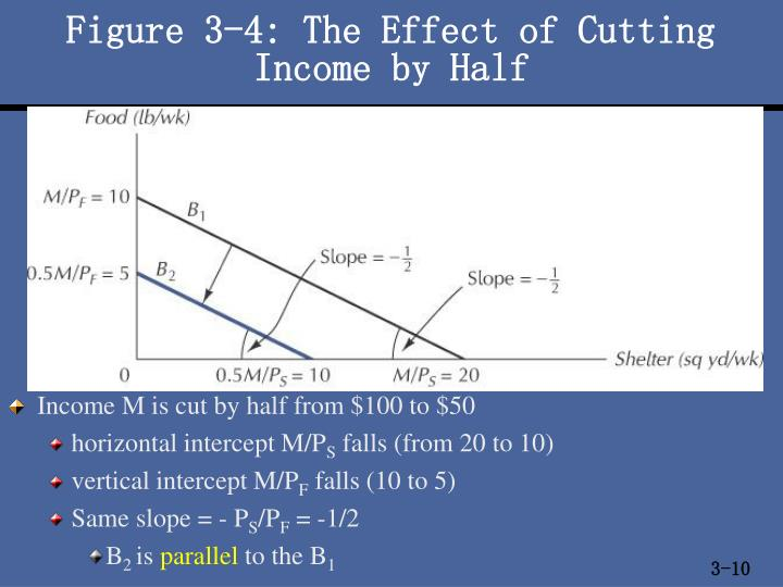 Figure 3-4: The Effect of Cutting
