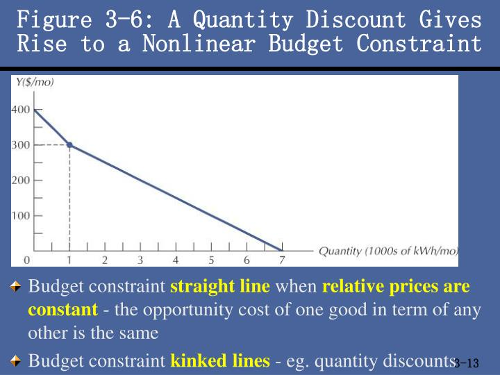 Figure 3-6: A Quantity Discount Gives Rise to a Nonlinear Budget Constraint