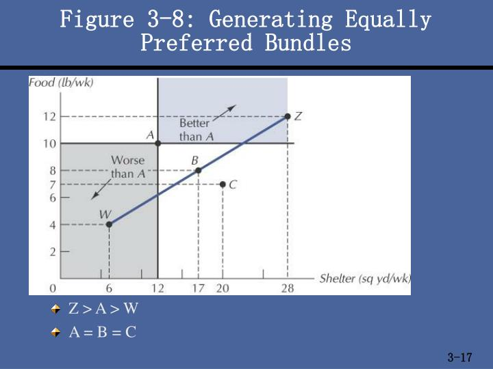 Figure 3-8: Generating Equally