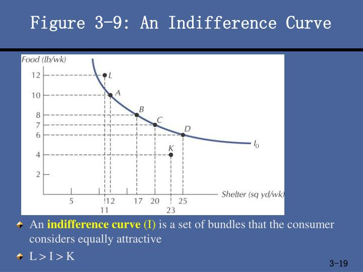Figure 3-9: An Indifference Curve