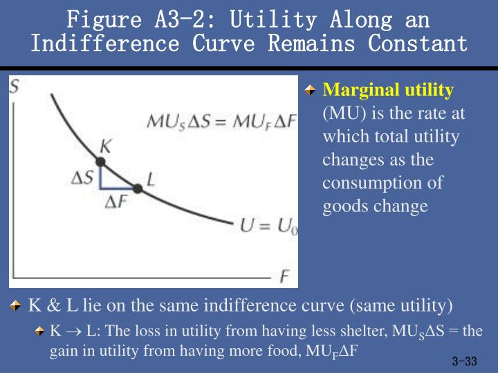 Figure A3-2: Utility Along an Indifference Curve Remains Constant