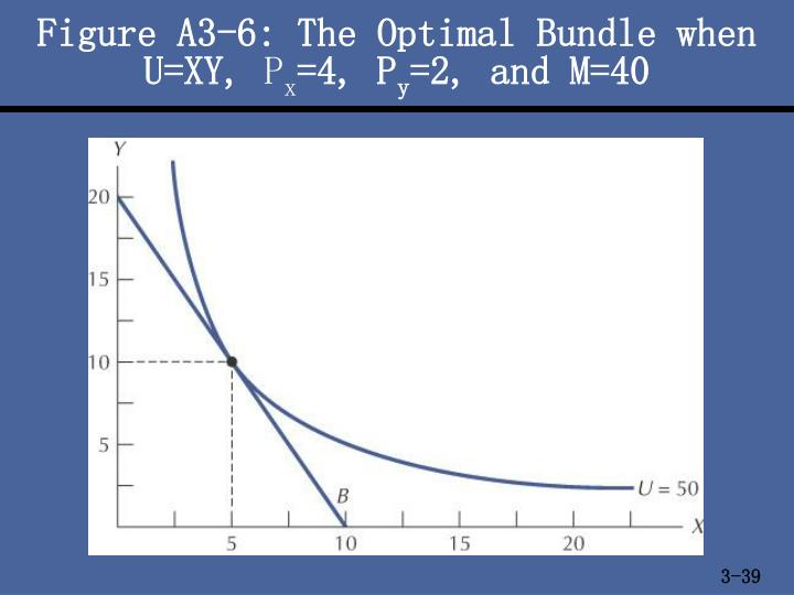 Figure A3-6: The Optimal Bundle when U=XY,