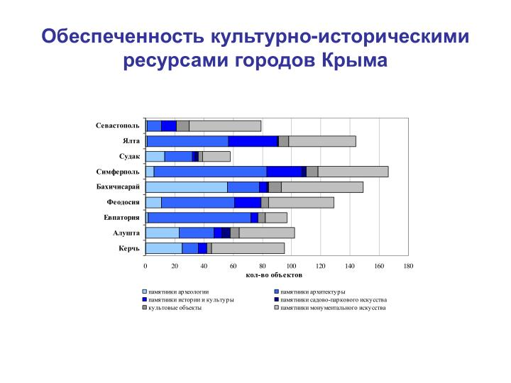 Обеспеченность культурно-историческими ресурсами городов Крыма