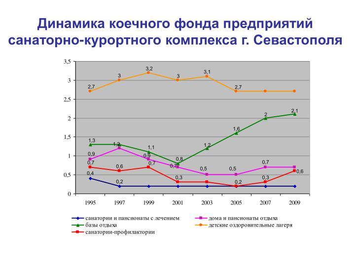 Динамика коечного фонда предприятий санаторно-курортного комплекса г. Севастополя