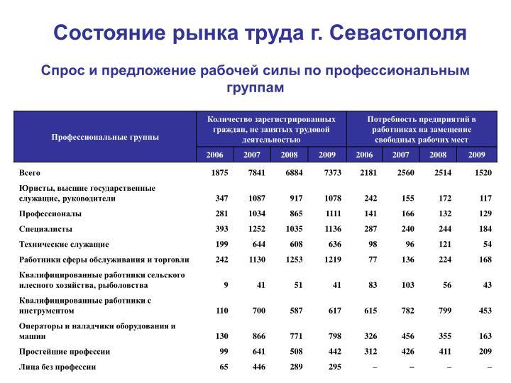 Состояние рынка труда г. Севастополя