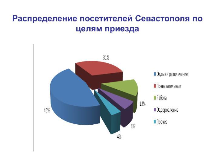 Распределение посетителей Севастополя по целям приезда