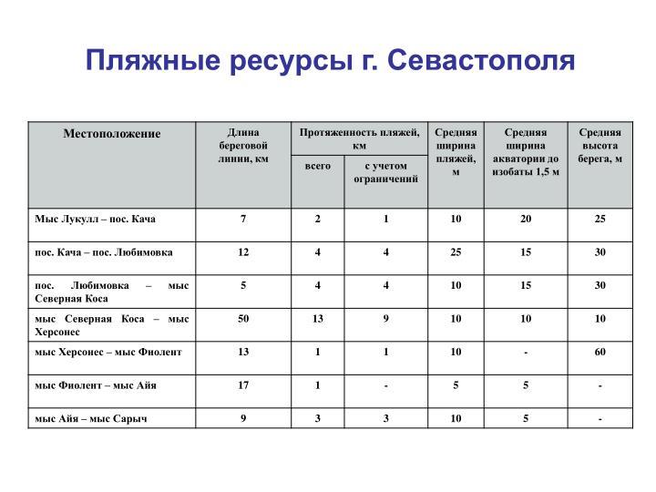 Пляжные ресурсы г. Севастополя