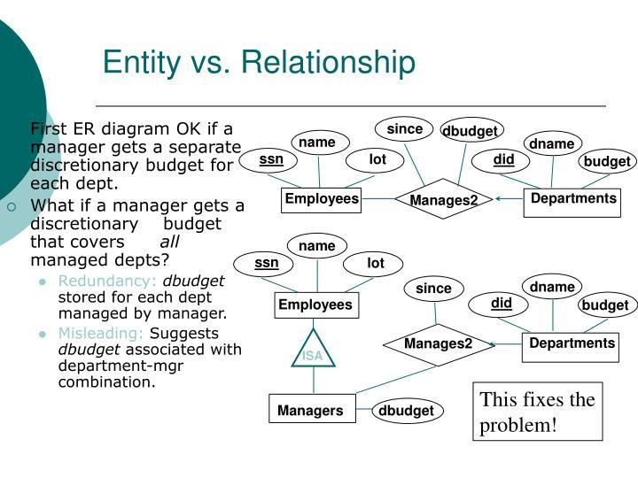 Entity vs. Relationship