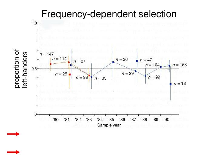 Frequency-dependent selection