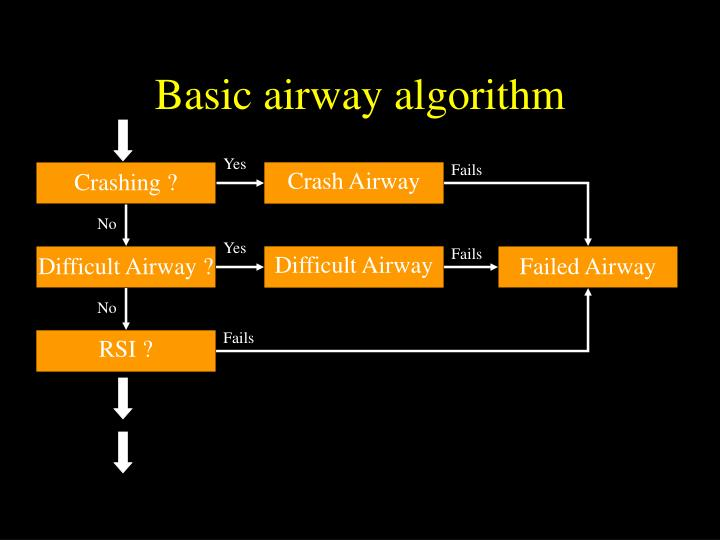 Basic airway algorithm