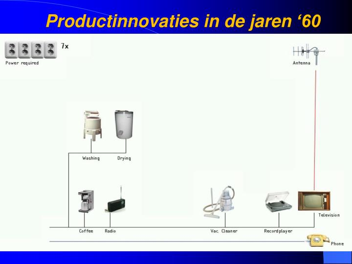 Productinnovaties
