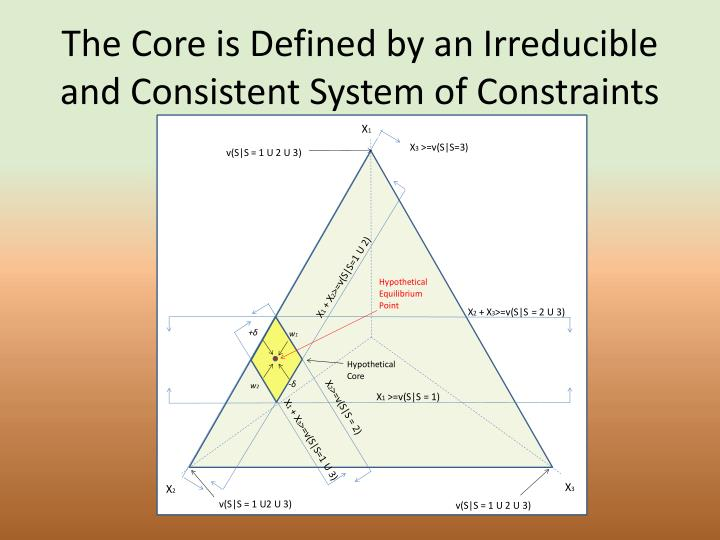 The Core is Defined by an Irreducible and Consistent System of Constraints