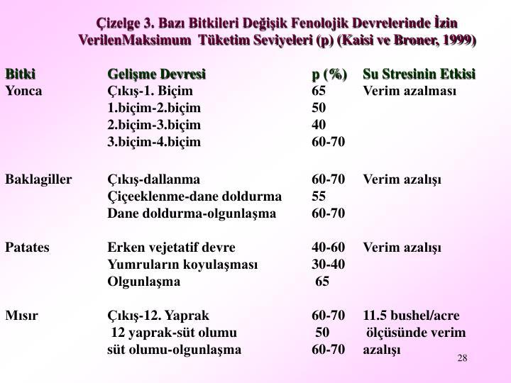 Çizelge 3. Bazı Bitkileri Değişik Fenolojik Devrelerinde İzin VerilenMaksimum  Tüketim Seviyeleri (p) (Kaisi ve Broner, 1999)
