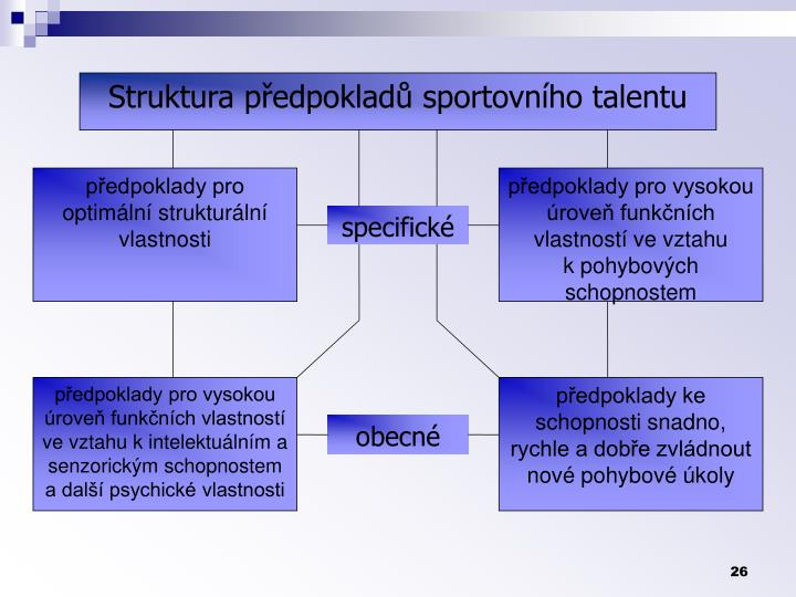 Struktura pedpoklad sportovnho talentu