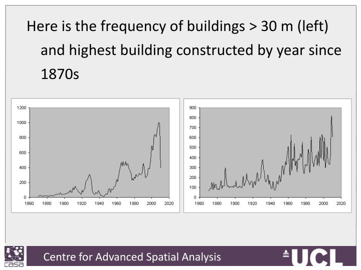 Here is the frequency of buildings > 30 m (left) and highest building constructed by year since 1870s