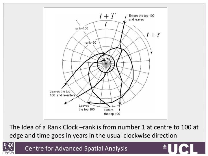 The Idea of a Rank Clock –rank is from number 1 at centre to 100 at edge and time goes in years in the usual clockwise direction