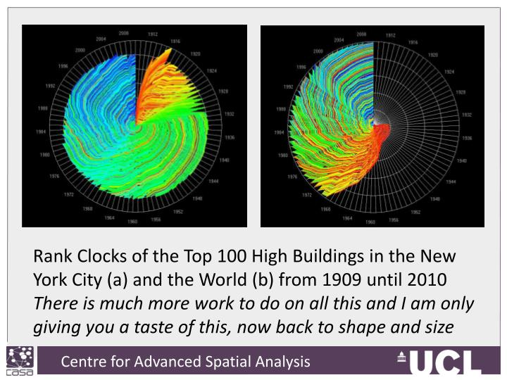 Rank Clocks of the Top 100 High Buildings in the New York City (a) and the World (b) from 1909 until 2010