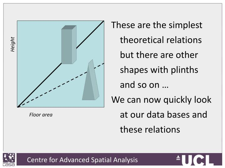 These are the simplest theoretical relations but there are other shapes with plinths and so on …
