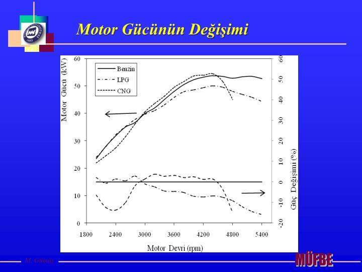 Motor Gücünün Değişimi