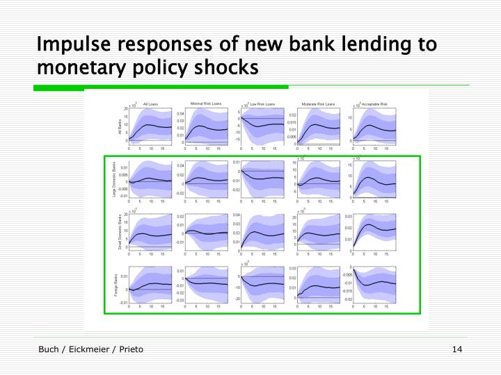 Impulse responses of new bank lending to