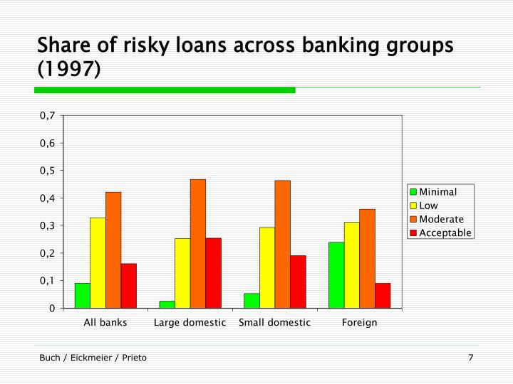 Share of risky loans across banking groups (1997)