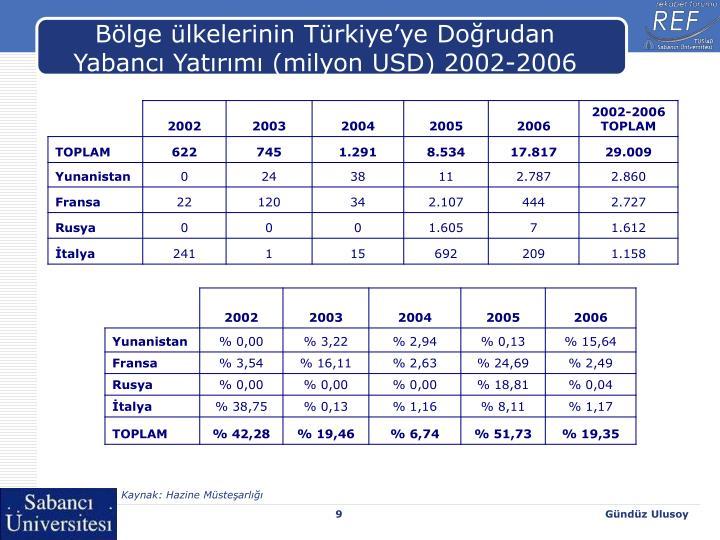 Bölge ülkelerinin Türkiye'ye Doğrudan Yabancı Yatırımı (milyon USD) 2002-2006