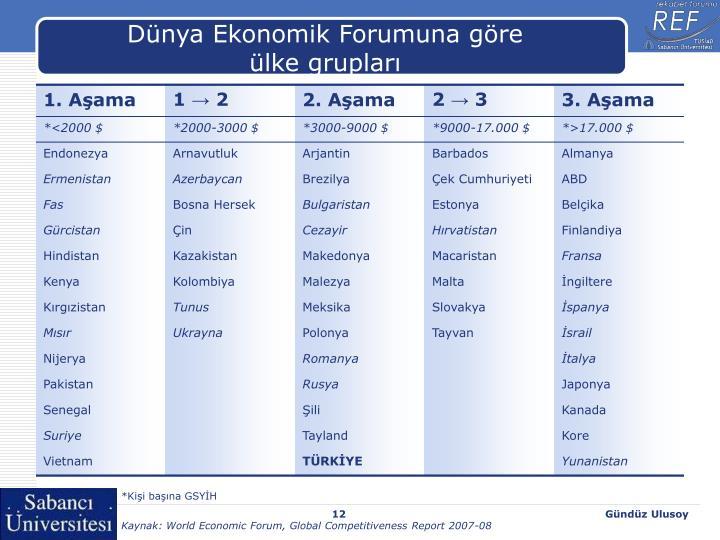 Dünya Ekonomik Forumuna göre