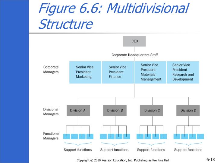 Figure 6.6: Multidivisional Structure