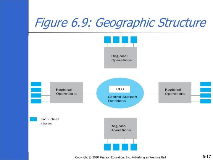 Figure 6.9: Geographic Structure