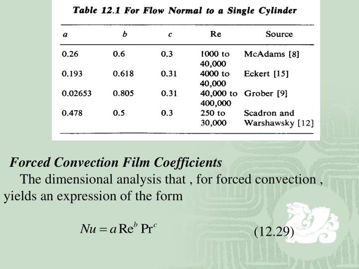 Forced Convection Film Coefficients