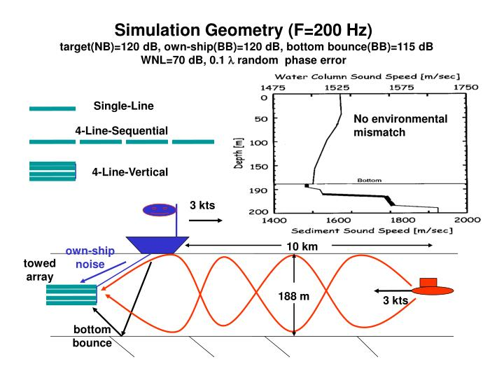 Simulation Geometry (F=200 Hz)