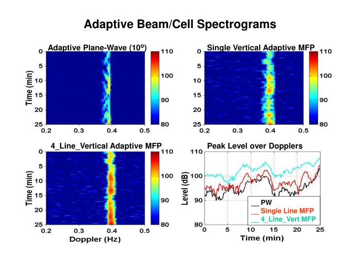 Adaptive Plane-Wave (10
