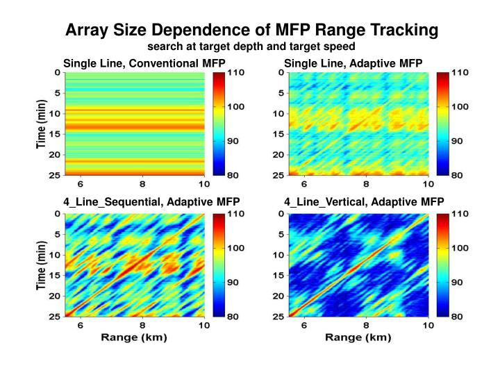 Single Line, Conventional MFP