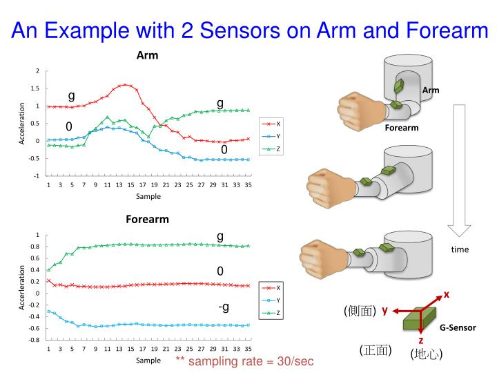 An Example with 2 Sensors on Arm and Forearm