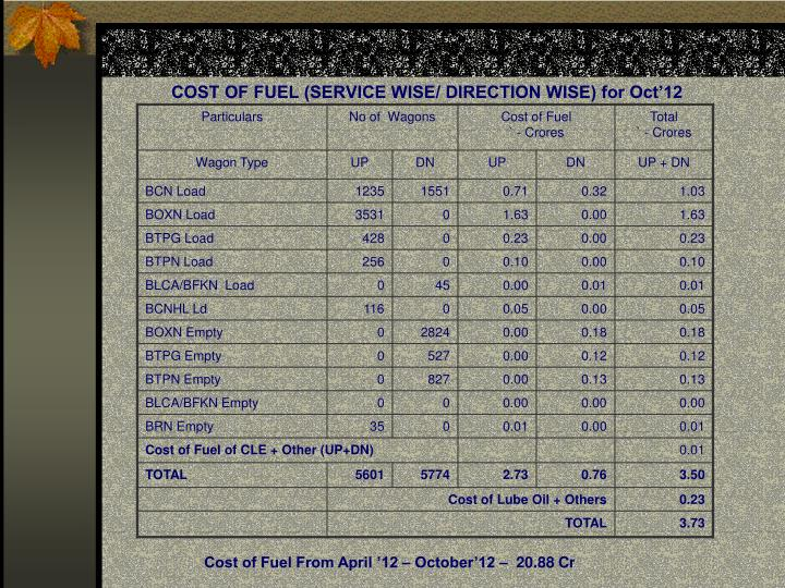 COST OF FUEL (SERVICE WISE/ DIRECTION WISE) for Oct'12