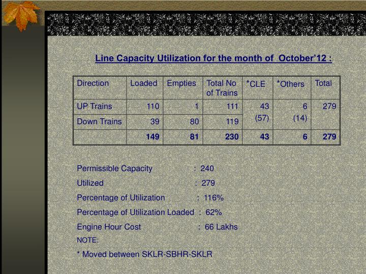 Line Capacity Utilization for the month of  October'12 :