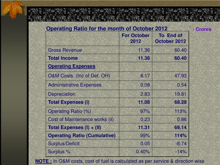 Operating Ratio for the month of October 2012