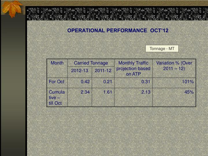 OPERATIONAL PERFORMANCE  OCT'12