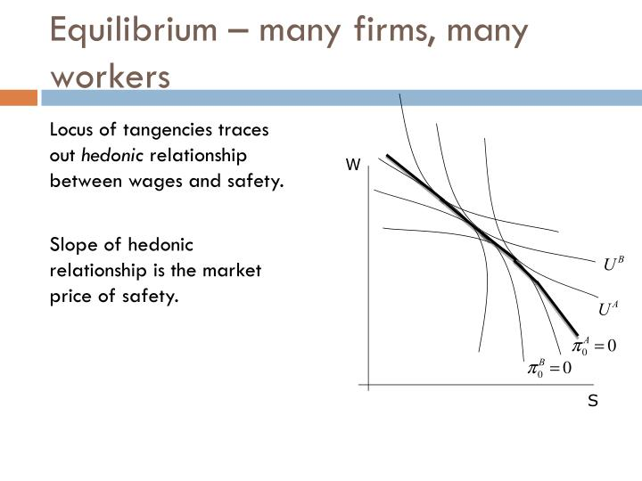 Equilibrium – many firms, many workers